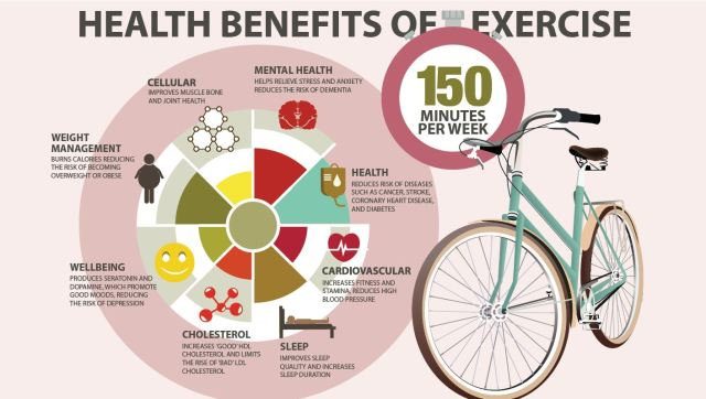 exercise_infographic_wv